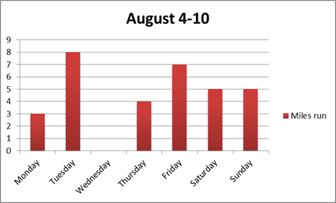 Run Recap: August4-10
